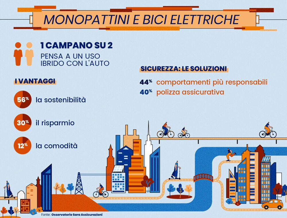 """Monopattini e bici (elettriche): per 1 campano su 2 il futuro è l'uso """"ibrido"""" con l'auto"""