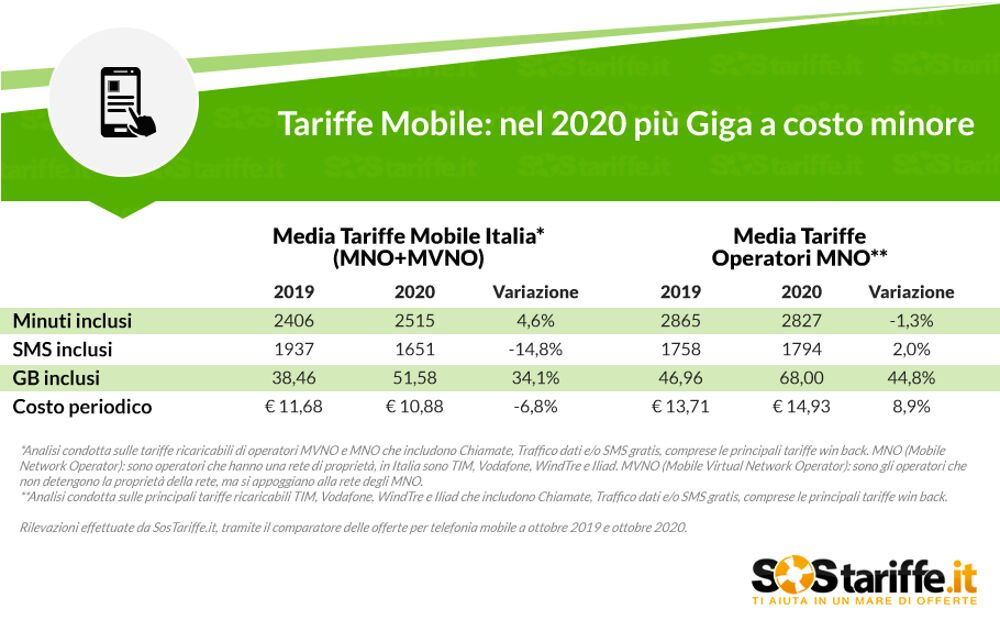 Tariffe telefonia mobile 2020: aumentano i Giga, diminuisce il costo